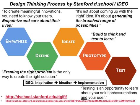 stanford design thinking california state channel islands ppt