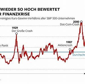 Kgv Berechnen Aktien : sogar optimisten geht der aktien boom zu weit welt ~ Themetempest.com Abrechnung