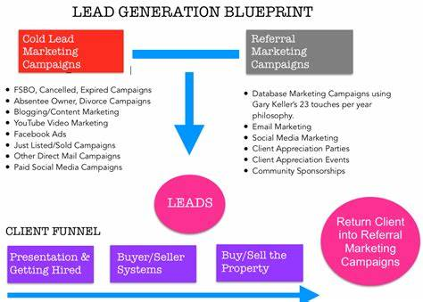 Leads A Defined Marketing Strategy_ blueprint events facebook gallery