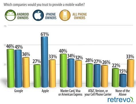 nfc mobile list us smartphone owners want apple and to provide