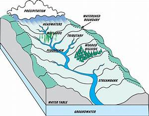 Headwaters Watershed Diagram