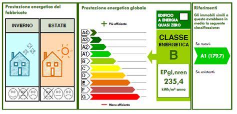 Classe Energetica Casa G by La Certificazione Energetica O Ape 232 Obbligatoria