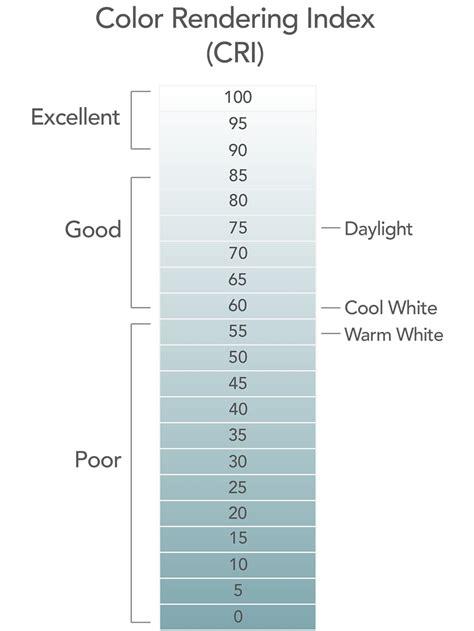 color rendering color rendering index what is cri lighting cri