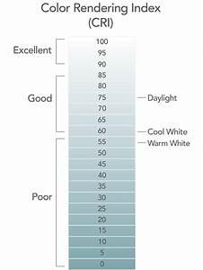 Color Rendering Index What Is Cri Lighting Cri
