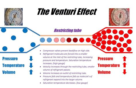 Venturi Effect Related Keywords