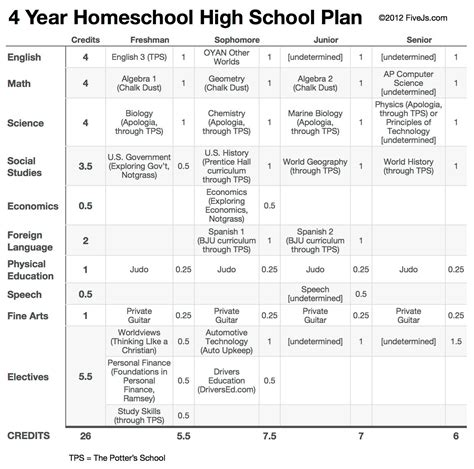 high school course planning worksheet high best free