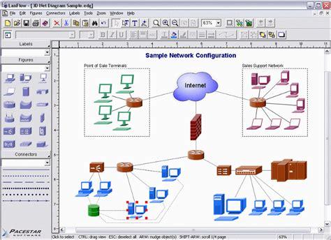 lanflow net diagrammer heise