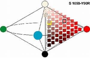 Ncs Farben Ral Farben Umrechnen : farbsystem auf der basis menschlicher wahrnehmung das natural colour system farbimpulse ~ Frokenaadalensverden.com Haus und Dekorationen