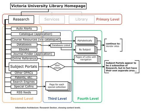 Complete Beginner's Guide To Information Architecture Ux