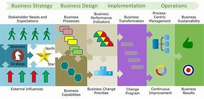 Process Business Architecture Processes Capabilities Value Performance