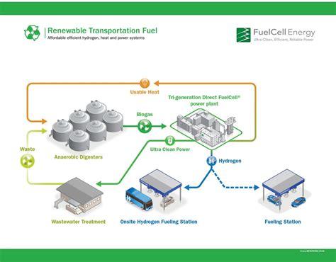 Renewable Hydrogen Included Under California Lcfs