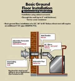 Gas Fireplace Ventilation