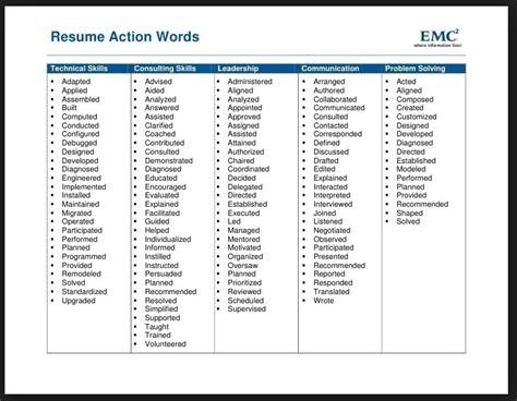 power verbs resume the best resume