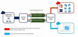 Microsoft Expressroute Diagram