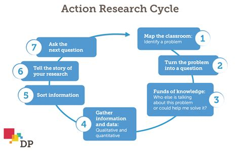 actionresearchcycle digital promise
