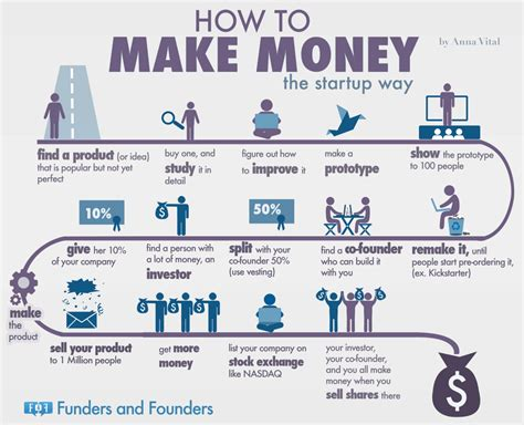 how to make money the startup way infographic