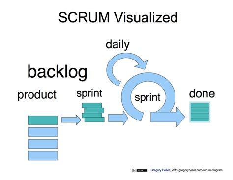 scrum visualized gregory heller