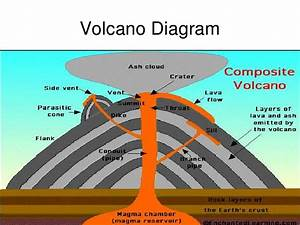Cinder Cone Volcano Parts Diagram, Cinder, Get Free Image ...