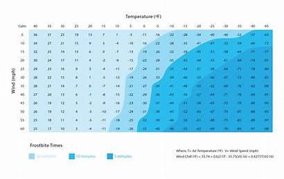 Hazard Weather Winter Nws Mitigation Nyc Wind