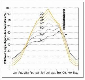 Manntage Berechnen : solarthermie dachneigung optimale neigung f r warmwasser heizung ~ Themetempest.com Abrechnung