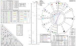 Astrology Reading Birth Charts