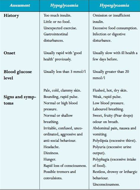 diabetes hypo  hyper high blood sugar symptoms