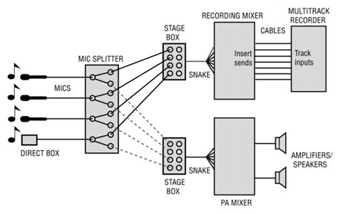 Stage Sound Wiring Diagram by Live Recording Splitting The Microphone Signals Prosoundweb