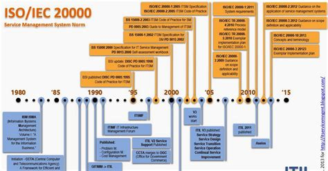 itil service management isoiec   itil timeline
