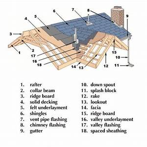 Know Your Roof  Don U0026 39 T Be Confused By The Parts And Pieces