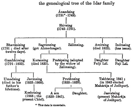 canon pg 240 file idar state royal family tree 1900 jpg wikimedia commons