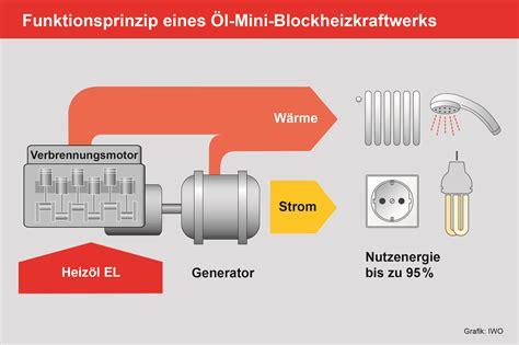 Energietraeger Experten Rat Zum Blockheizkraftwerk heiz 246 l bhkw hersteller und modelle