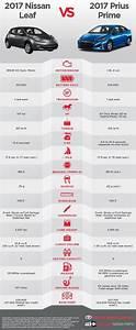 Green Comparison Chart Nissan Leaf Vs Toyota Prius Prime