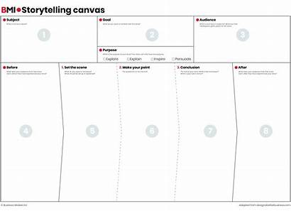 Storytelling Canvas Tool Businessmodelsinc Explanation Inc Models