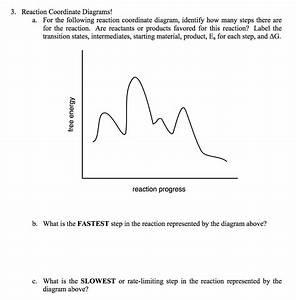 Reaction Coordinate Diagram