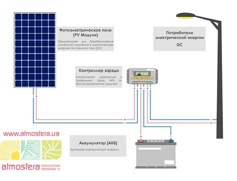 Монтаж солнечной электростанции своими руками пошаговая инструкция . строительный портал