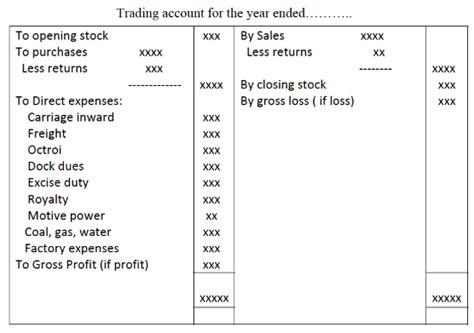 trading profit  loss account  passnownow