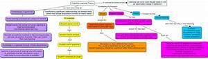 human development theories essay year 7 creative writing tasks human development theories essay