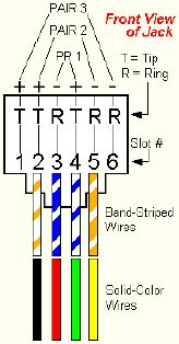 rj11 color code the correct order is black green yellow it s important to remember