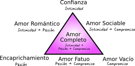 Tipos De Amor Clases De Amor