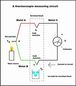 Everything You Need To Know About Thermocouples