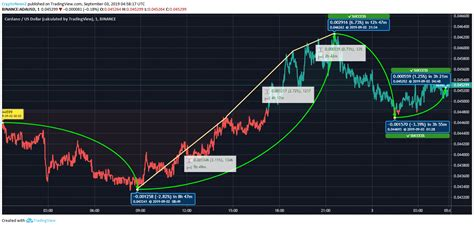 View live market cap ada, $ (calculated highest return binary options by tradingview) chart to track latest price changes. Cardano (ADA) Touches $0.045 After a 2.79% Hike - CryptoNewsZ
