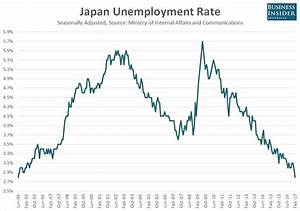 CHART: Japanese unemployment tumbles to the lowest level ...