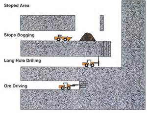 The Rock Benching by Description Of Mining Methods Step By Step