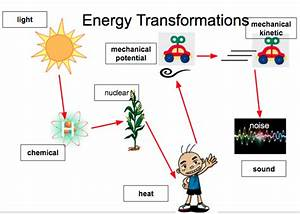 1  Forms Of Energy