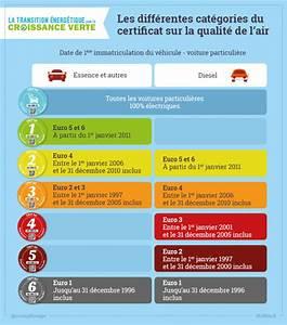 Vignette Voiture Paris : comment fonctionne crit air la nouvelle pastille verte bestblog ~ Maxctalentgroup.com Avis de Voitures