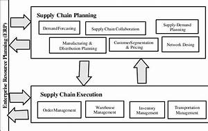 Conventional Supply Chain Management System
