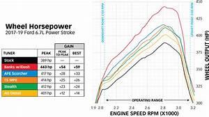 32 6 7 Powerstroke Fuel System Diagram