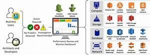 Aws Cloud Performance Optimization Efficiency Monitoring