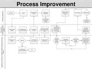 sql database design business process improvement plan sql