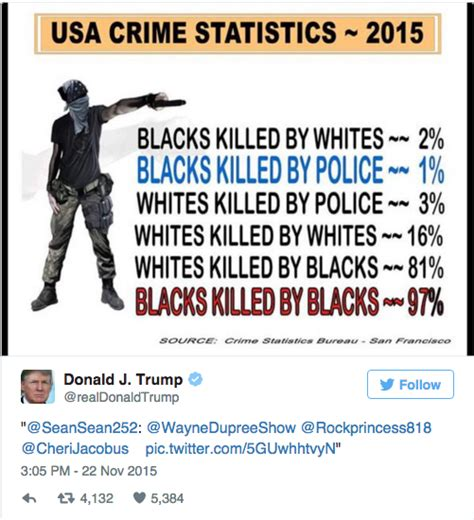 crime statistics bureau donald tweeted made up statistics about race and murder
